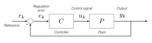 Classical representation of a discrete control loop