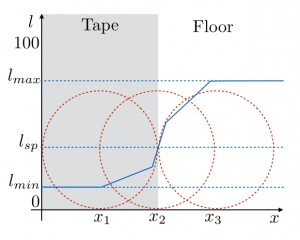 The variation of the feedback of the Ev3 Color Sensor in reflected light mode, when the sensor, here represented as a dotted red circle, transitions from a darker area (the tape) to a brighter area (the floor).